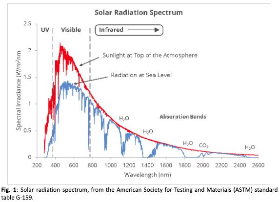 Solar-radiation