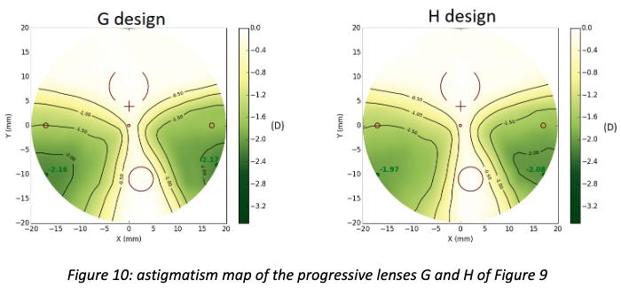 figure-10-progressive-lens