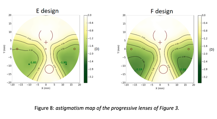 figure-3-progressive-lens