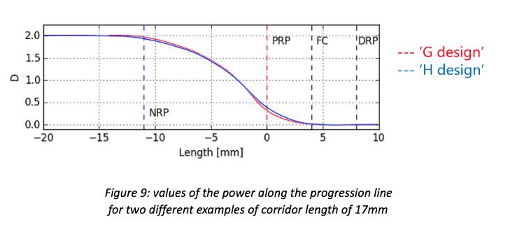 figure-9-progressive-lens