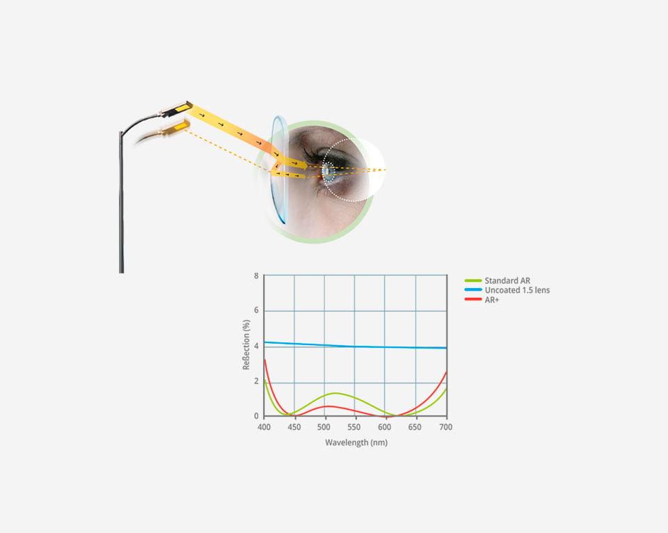 AR+ gosht image - Horizons Optical